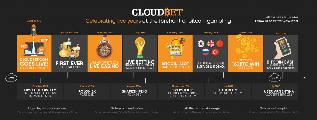 Cloudbet South Africa